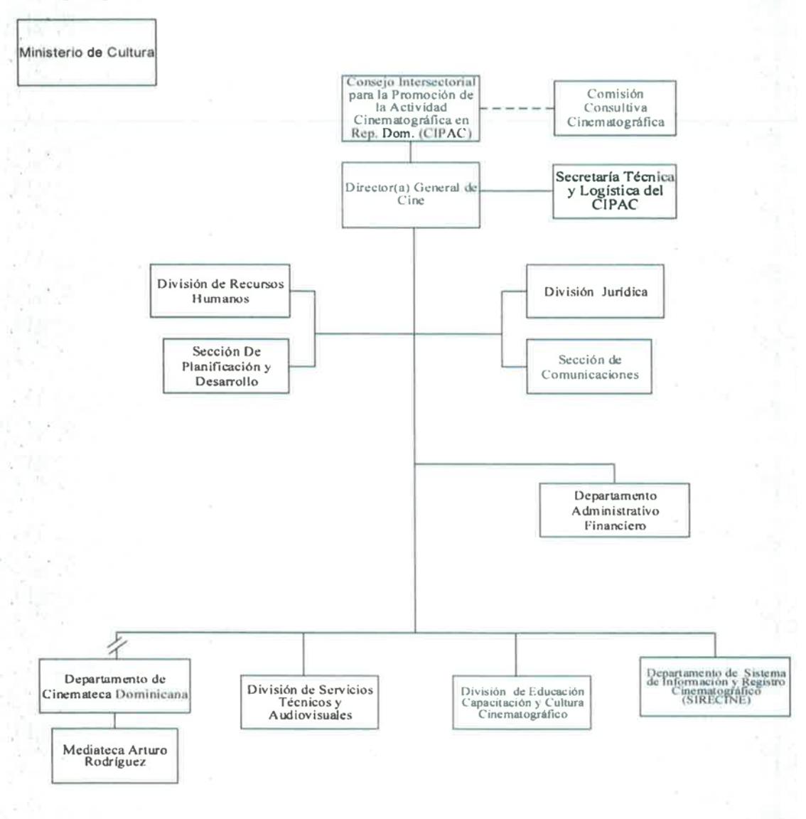 Organigrama DGCine